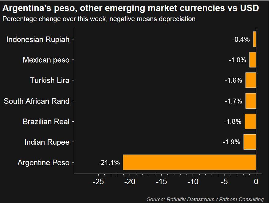 Arjantin krizi bulaşıcı çıkmadı