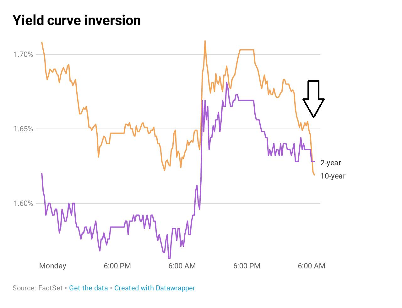 Dow Jones 800 puan düştü, piyasalarda resesyon paniği