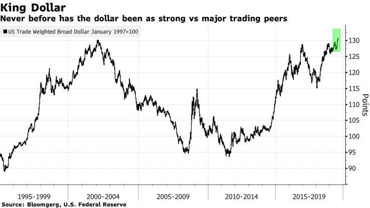 Kral dolar dünya ekonomisini tehdit ediyor