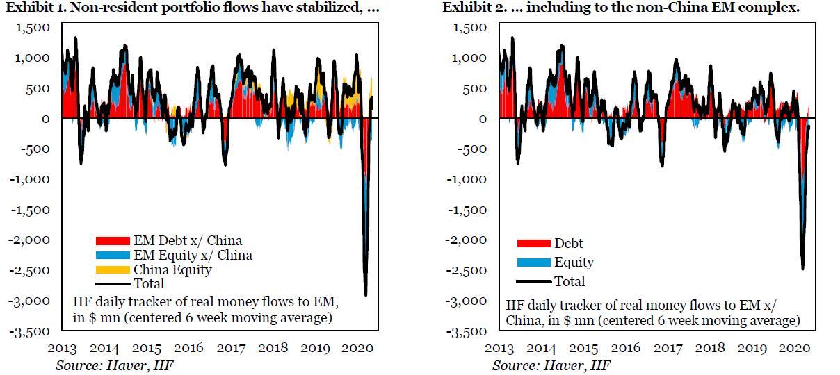 IIF: Gelişmekte olan piyasalar istikrar kazanıyor, sermaye girişleri başladı
