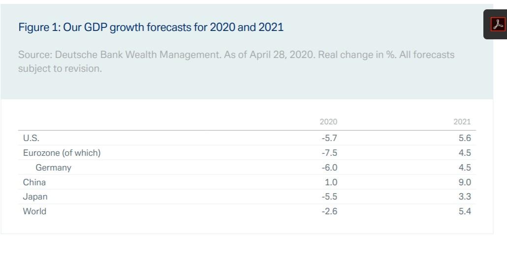 Dünya Ekonomisi: 2022'ye kadar normale dönüş yok