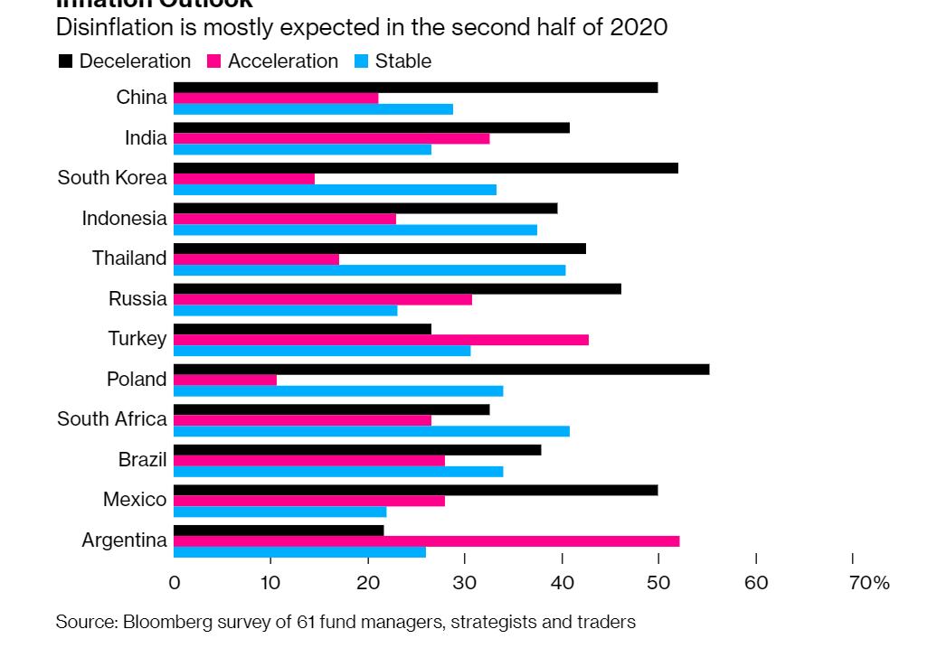 Bloomberg Gelişen Piyasalar Anketi: Türkiye yine en diplerde