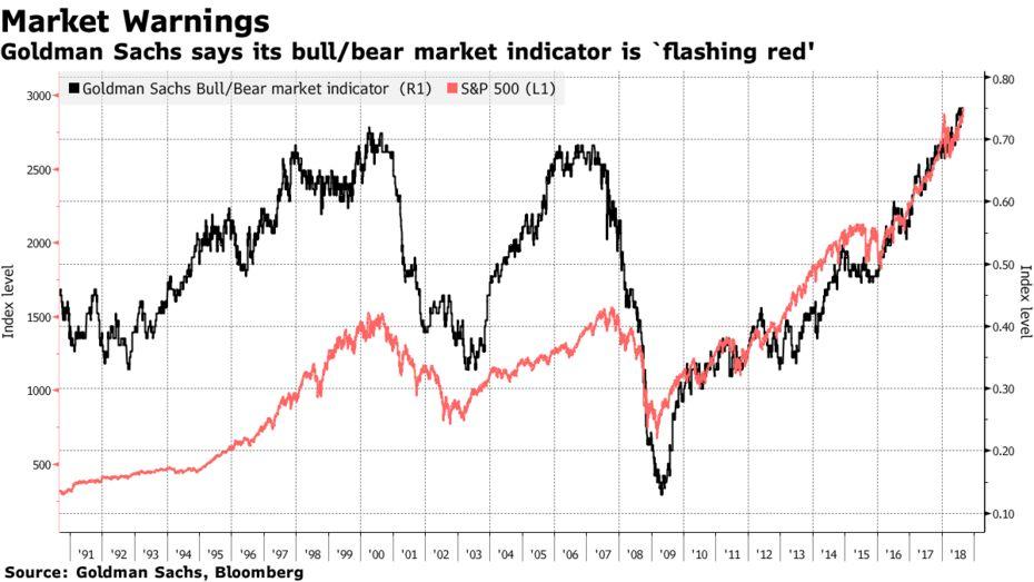 Goldman Sachs ve Citi uyardı: S&P500 için ayı sinyalleri artıyor