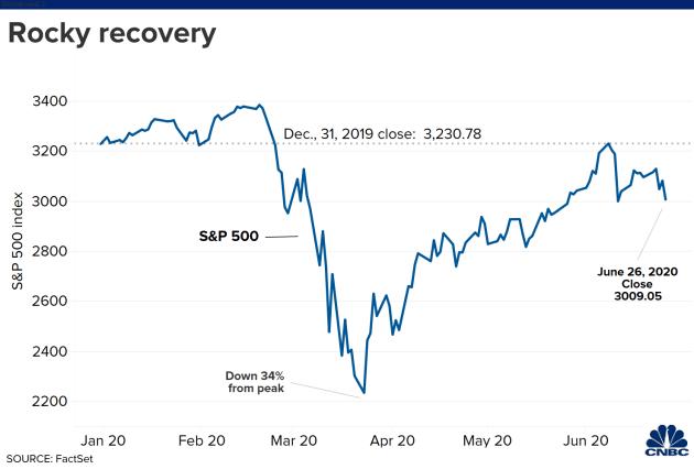 Wall Street korona kaptı