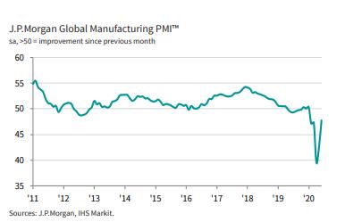 PMI verileri açıklandı; küresel toparlanma nasıl bir tempoda?
