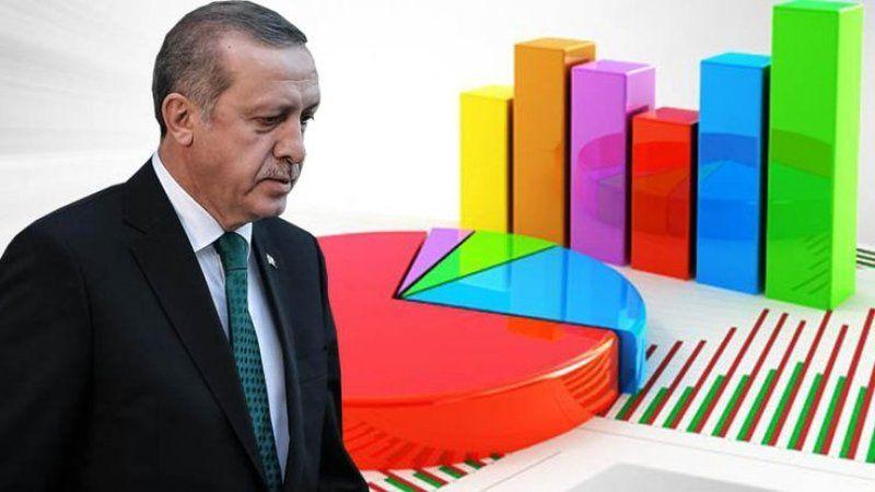'Bu pazar seçim olsa' AKP ve Erdoğan'ın oy oranı ne kadar?
