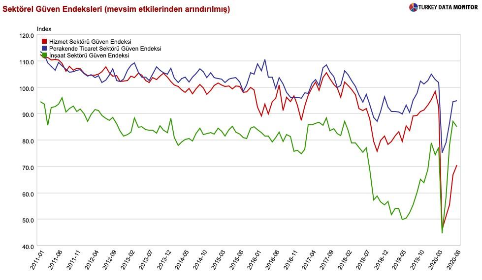 Sektörel Güven Endeksleri ekonomi fren yaptı diyor