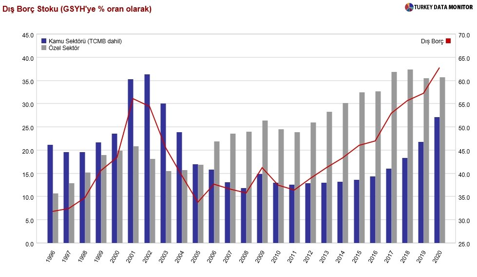 Dış borç stokunda dikkat çekici oransal artış