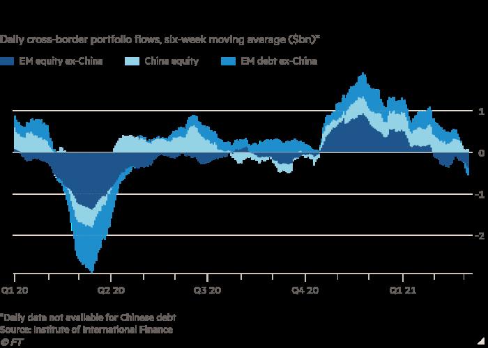 IIF: Gelişmekte Olan Piyasalardan Para Çıkışı Arttı