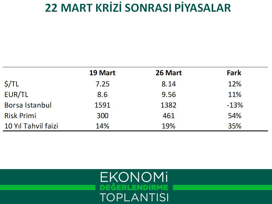 Gelecek Partisi / Davutoğlu: 22 Mart krizinin ülkeye ilk maliyeti 525 milyar TL