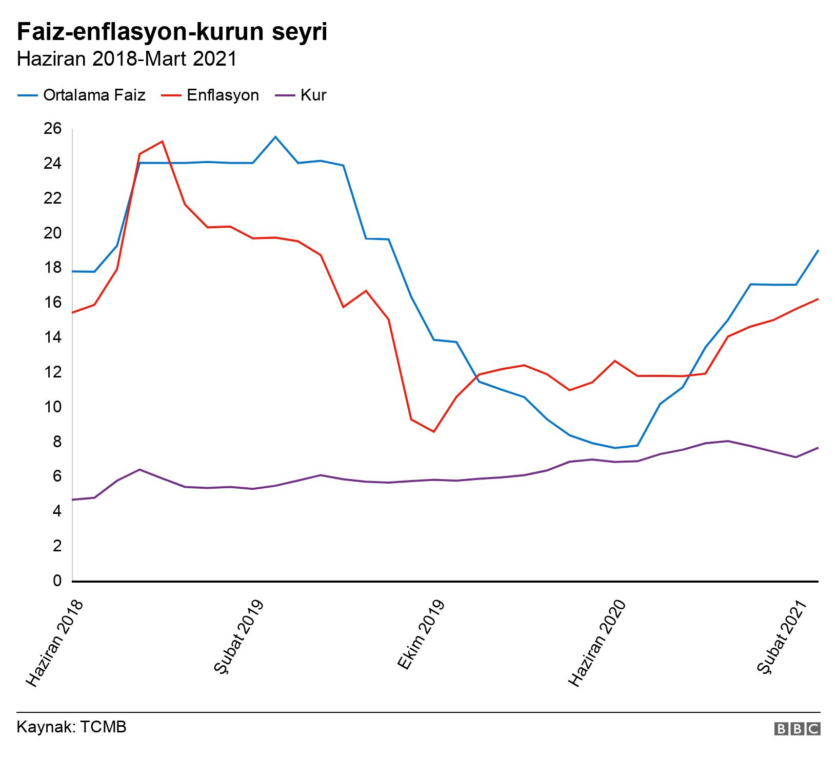 Macro Dersi: Faiz-enflasyon-kur arasında nasıl bir ilişki var?