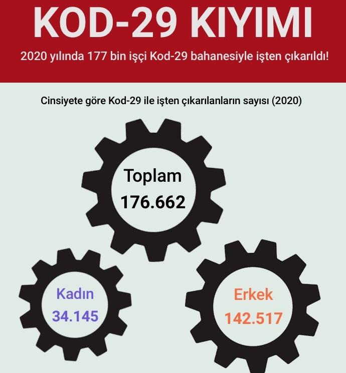 DİSK- AR: Pandemide günde ortalama 500 işçi Kod-29 ile işten çıkarıldı