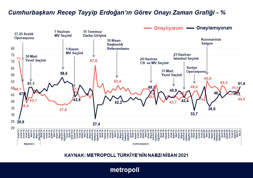 Metropoll Nisan Anketi: Erdoğan'a onay sert düştü