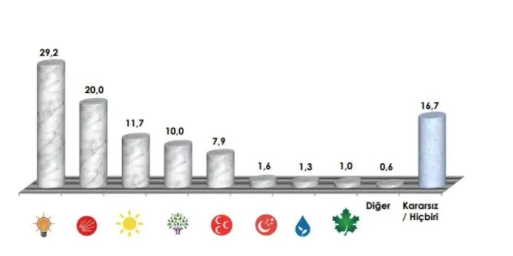 Son anket: İttifaklar başa baş, HDP oyu belirleyici
