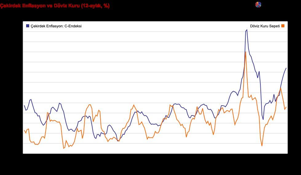 SABAH analizi:  Çekirdek enflasyon 2 yılın zirvesinde. Faiz indirimi başka bahara!