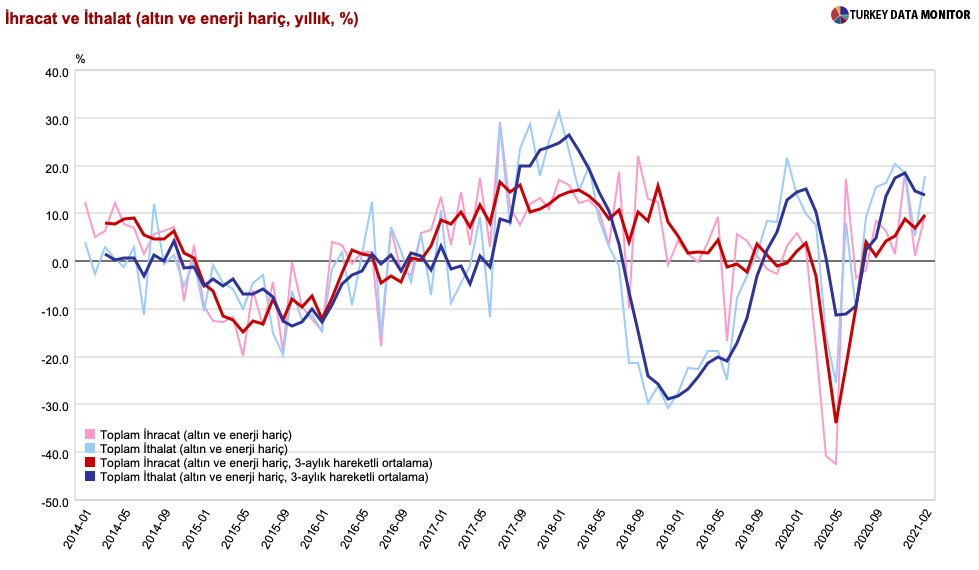 Dış ticaret analizi:  Mart'ta ihracat güçlü artış gösterdi