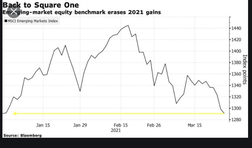 Aşılama ve global toparlanma gecikiyor, Gelişen Piyasalar geride kalıyor
