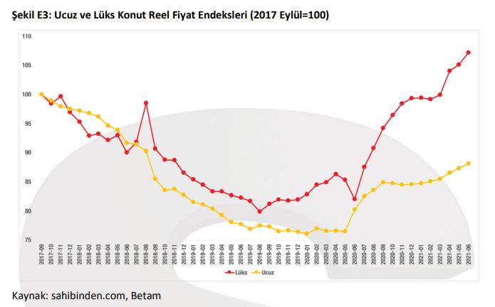 BETAM: Konut piyasasında canlanma, İstanbul'da yüksek kira artışı