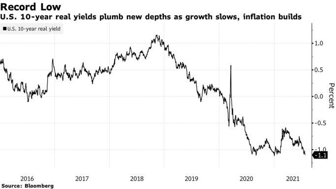 ABD reel getirileri büyüme endişeleriyle rekor düşük seviyeye geriledi