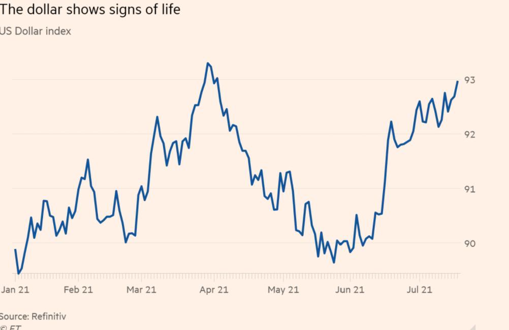 Doların yükselişi Gelişen Piyasaları zorluyor